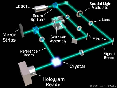 Image of Holographic Memory Schematic